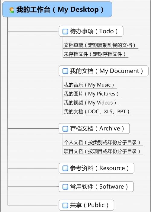 基于文件和文档的知识管理技巧