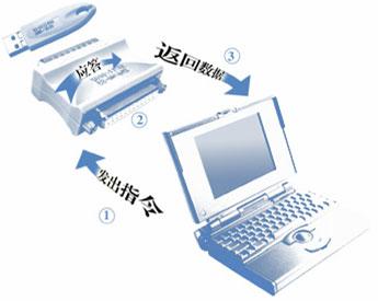 软件加密锁编程